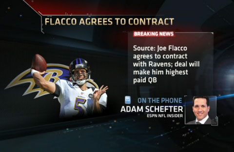 Baltimre ravens QB, Joe Flacco, surpasses Drew Brees to become highest paid quarterback in NLF history